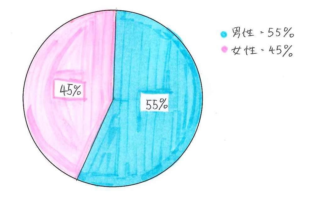 ピアノサロン 男女比 グラフ